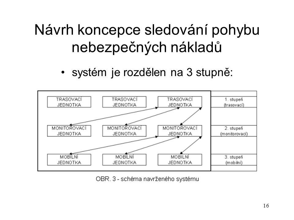 16 Návrh koncepce sledování pohybu nebezpečných nákladů systém je rozdělen na 3 stupně: