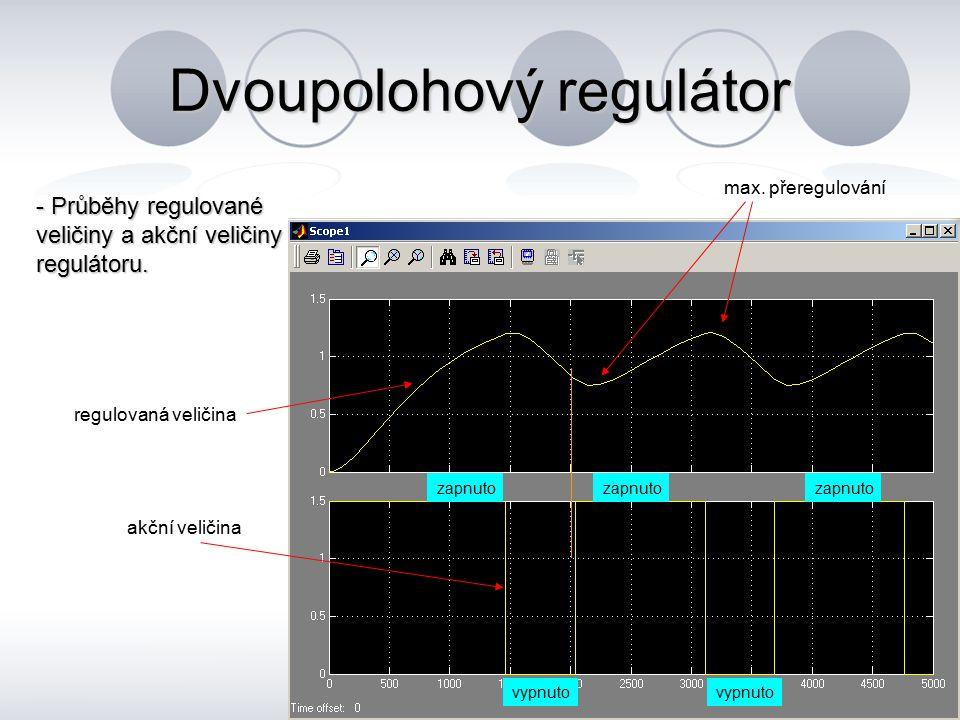 Dvoupolohový regulátor - Průběhy regulované veličiny a akční veličiny regulátoru. akční veličina regulovaná veličina max. přeregulování vypnuto zapnut