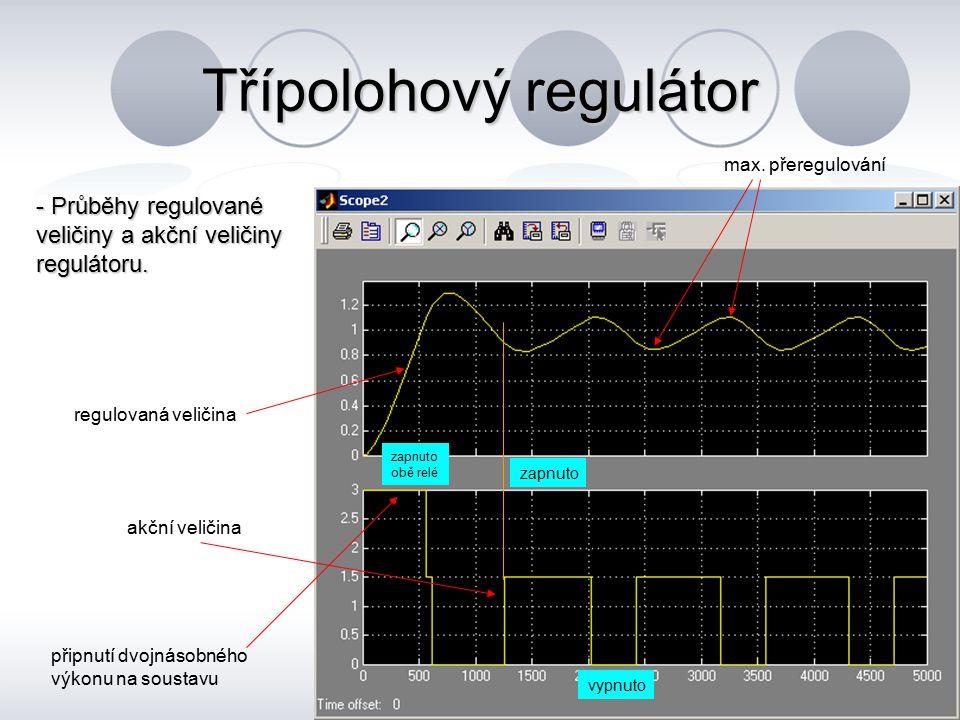 Třípolohový regulátor - Průběhy regulované veličiny a akční veličiny regulátoru. akční veličina regulovaná veličina max. přeregulování zapnuto vypnuto