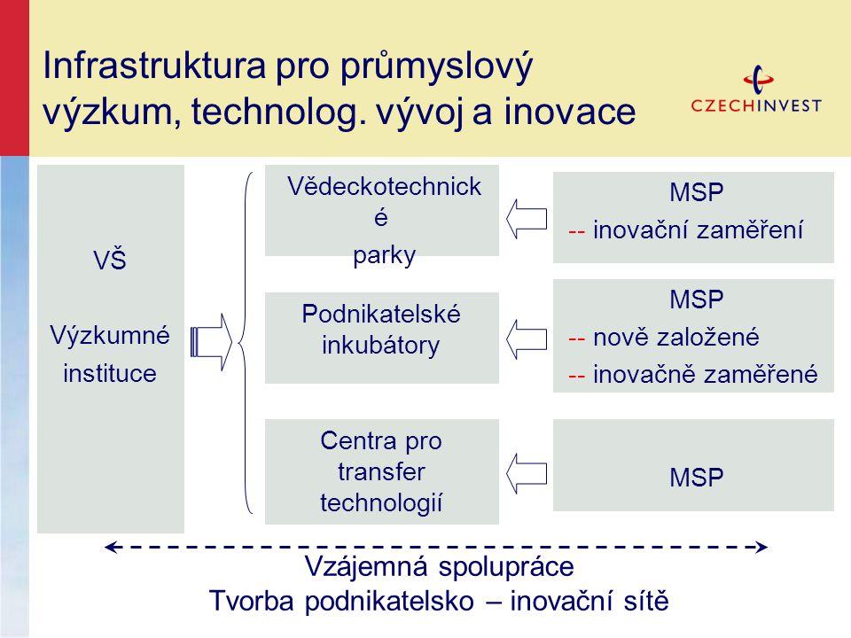Infrastruktura pro průmyslový výzkum, technolog.