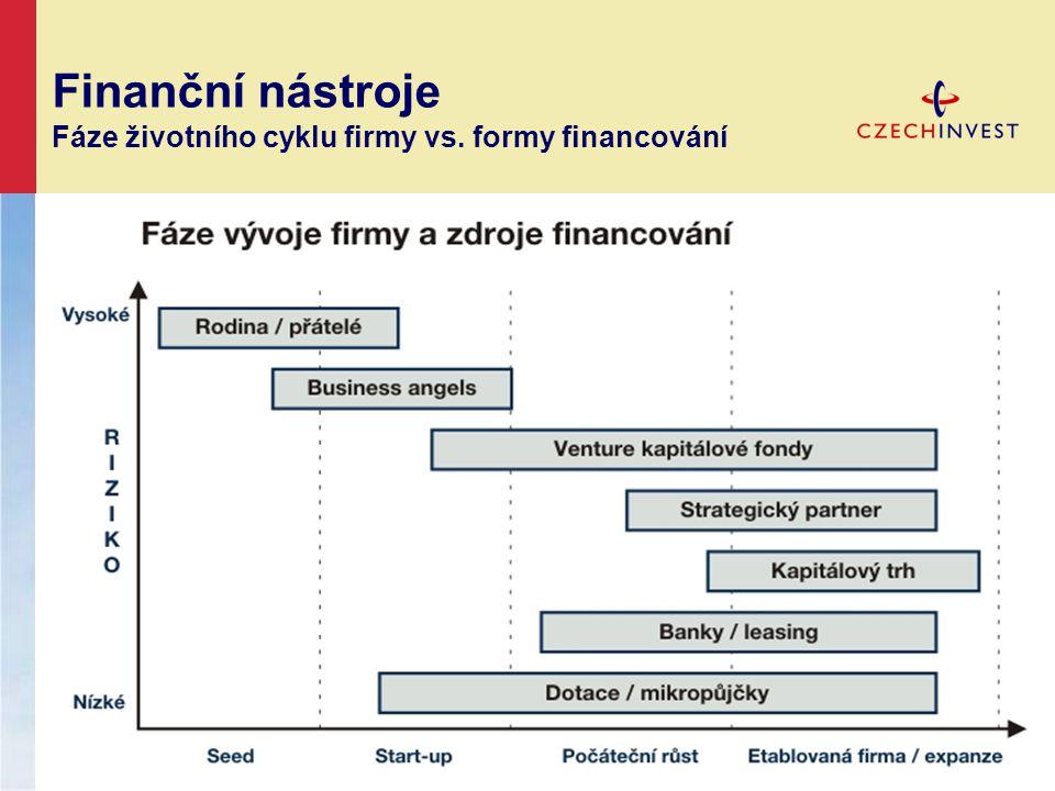 Finanční nástroje Fáze životního cyklu firmy vs. formy financování