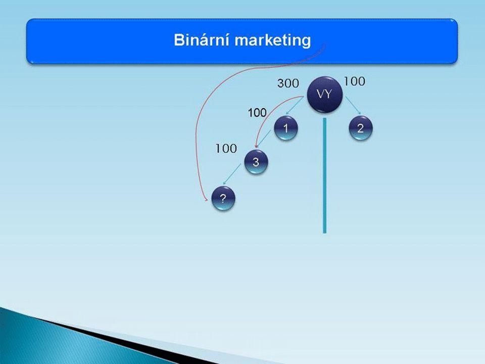 VY B 3 3 2 2 1 1 100 200 100 Binární marketing Levá stranaPravá strana 120/120 90/150 150/90 240 bodů