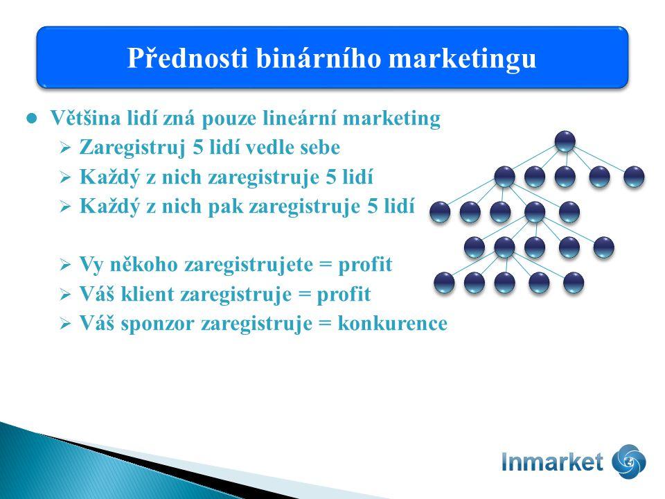 Většina lidí zná pouze lineární marketing  Zaregistruj 5 lidí vedle sebe  Každý z nich zaregistruje 5 lidí  Každý z nich pak zaregistruje 5 lidí  Vy někoho zaregistrujete = profit  Váš klient zaregistruje = profit  Váš sponzor zaregistruje = konkurence Přednosti binárního marketingu