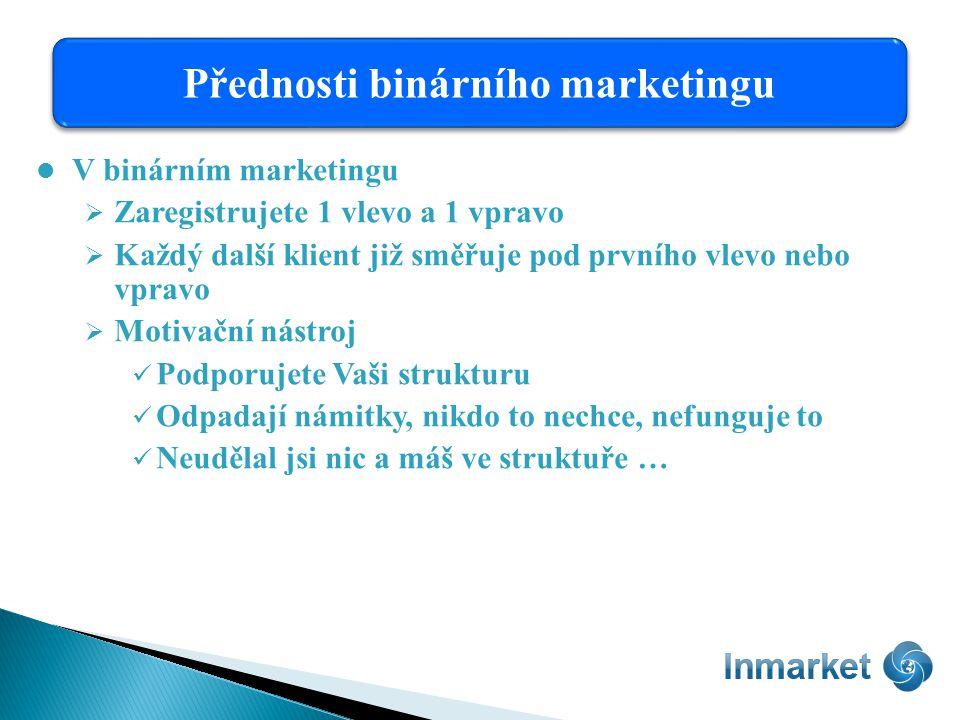 V binárním marketingu  Zaregistrujete 1 vlevo a 1 vpravo  Každý další klient již směřuje pod prvního vlevo nebo vpravo  Motivační nástroj Podporujete Vaši strukturu Odpadají námitky, nikdo to nechce, nefunguje to Neudělal jsi nic a máš ve struktuře … Přednosti binárního marketingu