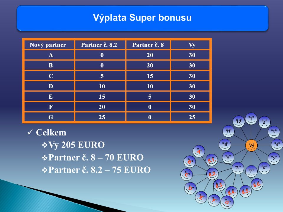 Výplata Super bonusu Nový partnerPartner č. 8.2Partner č.