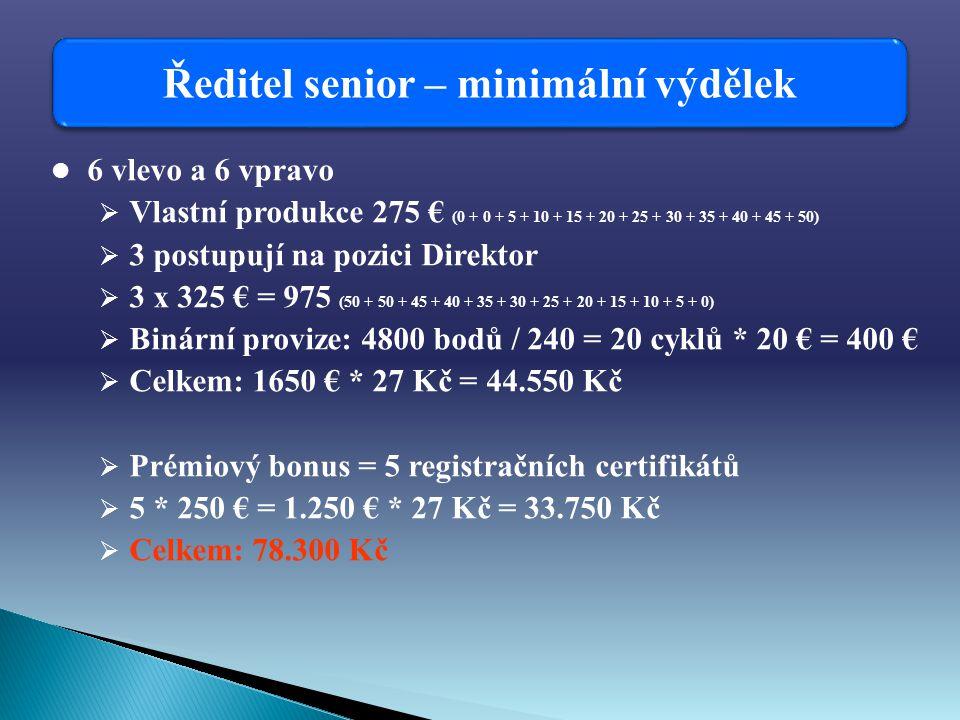 Ředitel senior – minimální výdělek 6 vlevo a 6 vpravo  Vlastní produkce 275 € (0 + 0 + 5 + 10 + 15 + 20 + 25 + 30 + 35 + 40 + 45 + 50)  3 postupují na pozici Direktor  3 x 325 € = 975 (50 + 50 + 45 + 40 + 35 + 30 + 25 + 20 + 15 + 10 + 5 + 0)  Binární provize: 4800 bodů / 240 = 20 cyklů * 20 € = 400 €  Celkem: 1650 € * 27 Kč = 44.550 Kč  Prémiový bonus = 5 registračních certifikátů  5 * 250 € = 1.250 € * 27 Kč = 33.750 Kč  Celkem: 78.300 Kč