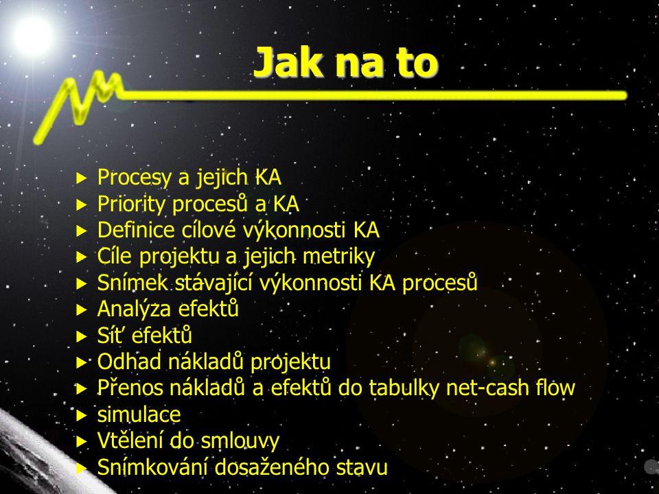 Jak na to  Procesy a jejich KA  Priority procesů a KA  Definice cílové výkonnosti KA  Cíle projektu a jejich metriky  Snímek stávající výkonnosti KA procesů  Analýza efektů  Síť efektů  Odhad nákladů projektu  Přenos nákladů a efektů do tabulky net-cash flow  simulace  Vtělení do smlouvy  Snímkování dosaženého stavu