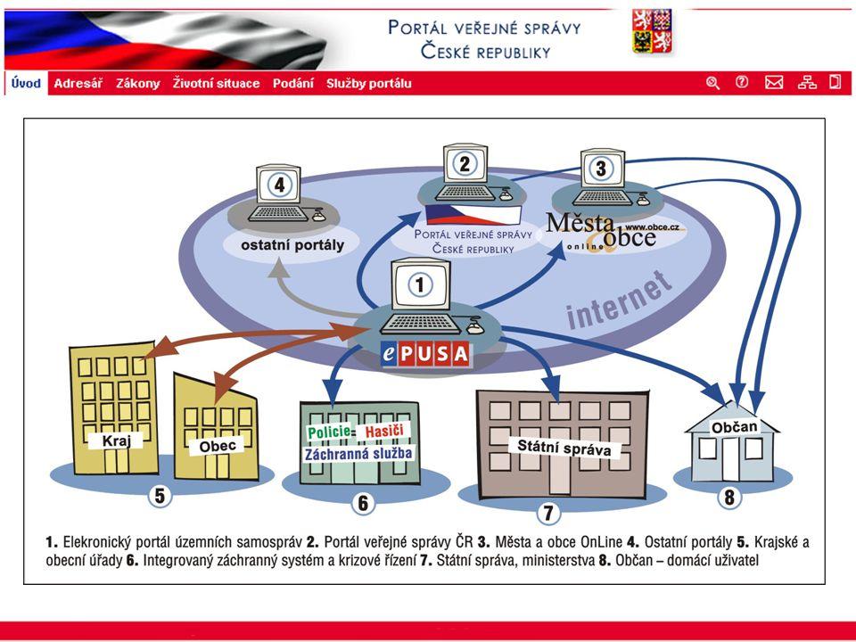Portál veřejné správy © 2002 IBM Corporation ISSS 2003 ObčanObecKrajStát Výhody Jediný zdroj informací o samosprávě pro Portál veřejné správy.