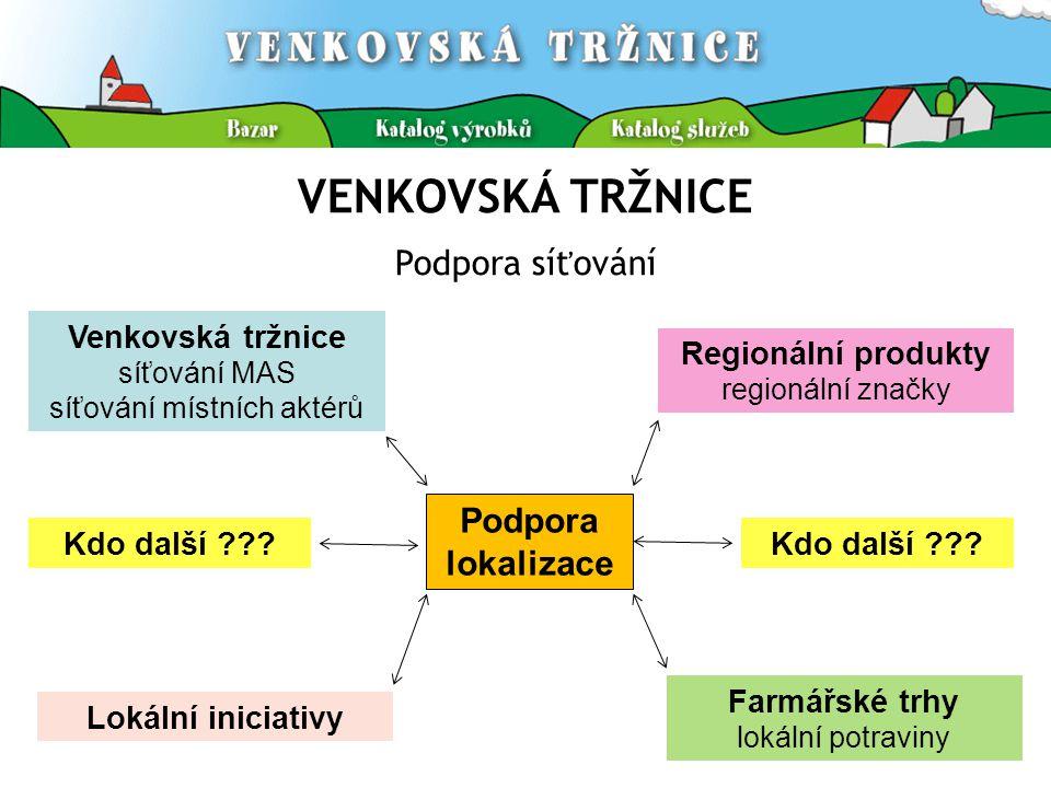 VENKOVSKÁ TRŽNICE Podpora síťování Venkovská tržnice síťování MAS síťování místních aktérů Regionální produkty regionální značky Farmářské trhy lokáln