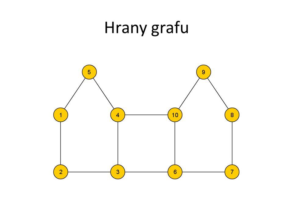 Reprezentují vybraný vztah mezi objekty, např: – Známost v sociální síti – Existence silnice mezi dvěma městy – Společná reakce mezi dvěma chemickými prvky