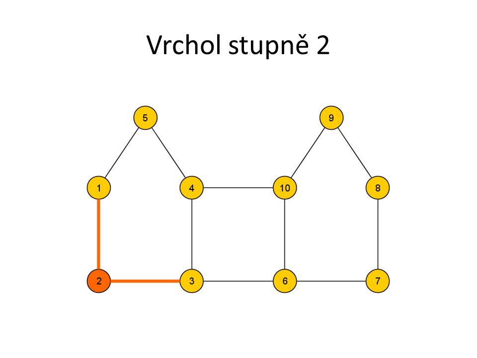 Komponenta grafu Souvislá část grafu Tj. mezi každým vrcholem dané komponenty lze najít cestu