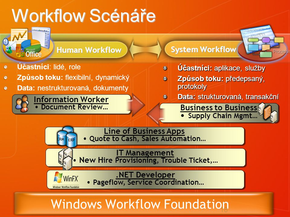 18 Workflow Scénáře Účastníci: lidé, role Způsob toku: flexibilní, dynamický Data: nestrukturovaná, dokumenty Účastníci: aplikace, služby Způsob toku: předepsaný, protokoly Data: strukturovaná, transakční Information Worker Document Review… Information Worker Document Review… System Workflow Human Workflow Windows Workflow Foundation Business to Business Supply Chain Mgmt… Business to Business Supply Chain Mgmt… Line of Business Apps Quote to Cash, Sales Automation… Line of Business Apps Quote to Cash, Sales Automation… CRM ERP IT Management New H ire Provisioning, Trouble Ticket,… IT Management New H ire Provisioning, Trouble Ticket,….NET Developer Pageflow, Service Coordination….NET Developer Pageflow, Service Coordination…