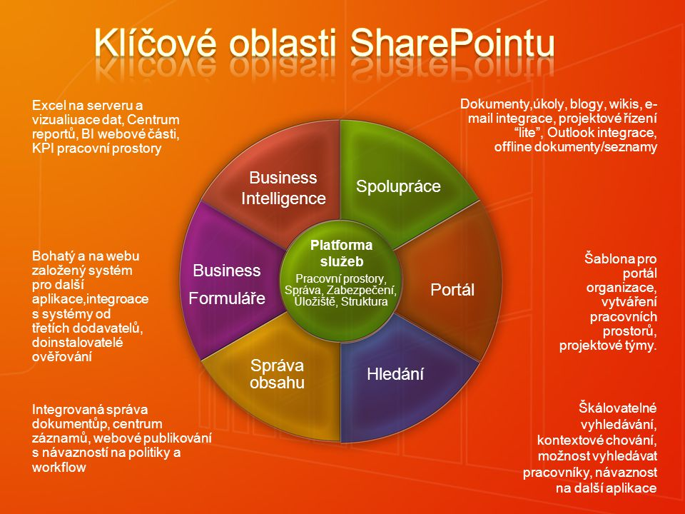 SharePoint Investment Areas Dokumenty,úkoly, blogy, wikis, e- mail integrace, projektové řízení lite , Outlook integrace, offline dokumenty/seznamy Šablona pro portál organizace, vytváření pracovních prostorů, projektové týmy.