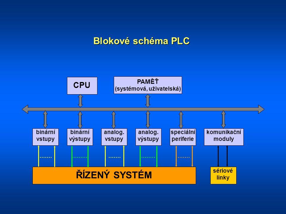 CPU PAMĚŤ (systémová, uživatelská) binární vstupy binární výstupy analog. vstupy analog. výstupy speciální periferie komunikační moduly ŘÍZENÝ SYSTÉM