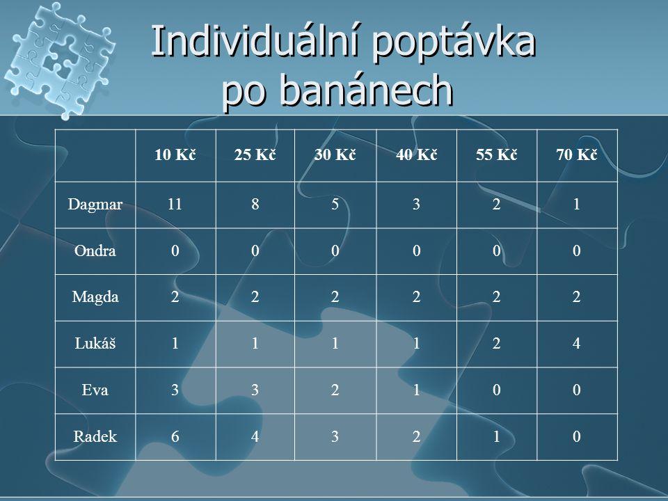 Individuální poptávka po banánech 10 Kč25 Kč30 Kč40 Kč55 Kč70 Kč Dagmar1185321 Ondra000000 Magda222222 Lukáš111124 Eva332100 Radek643210