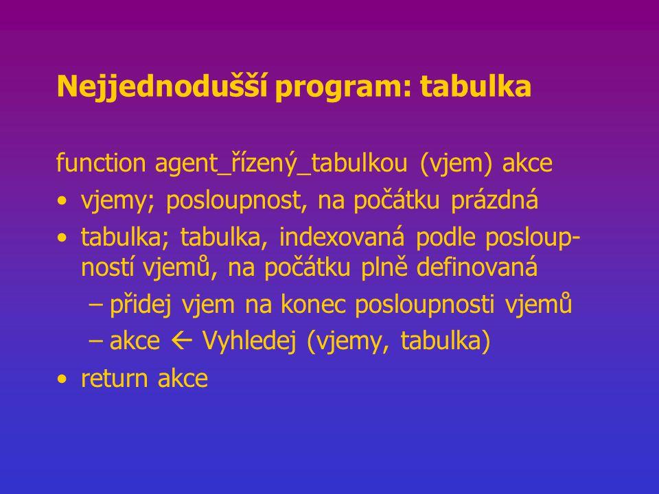 Nejjednodušší program: tabulka function agent_řízený_tabulkou (vjem) akce vjemy; posloupnost, na počátku prázdná tabulka; tabulka, indexovaná podle posloup- ností vjemů, na počátku plně definovaná –přidej vjem na konec posloupnosti vjemů –akce  Vyhledej (vjemy, tabulka) return akce
