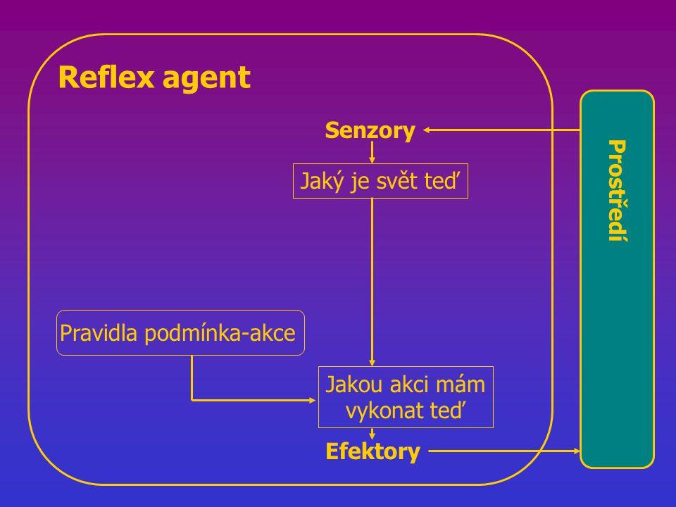 Reflex agent Jaký je svět teď Jakou akci mám vykonat teď Pravidla podmínka-akce Prostředí Senzory Efektory