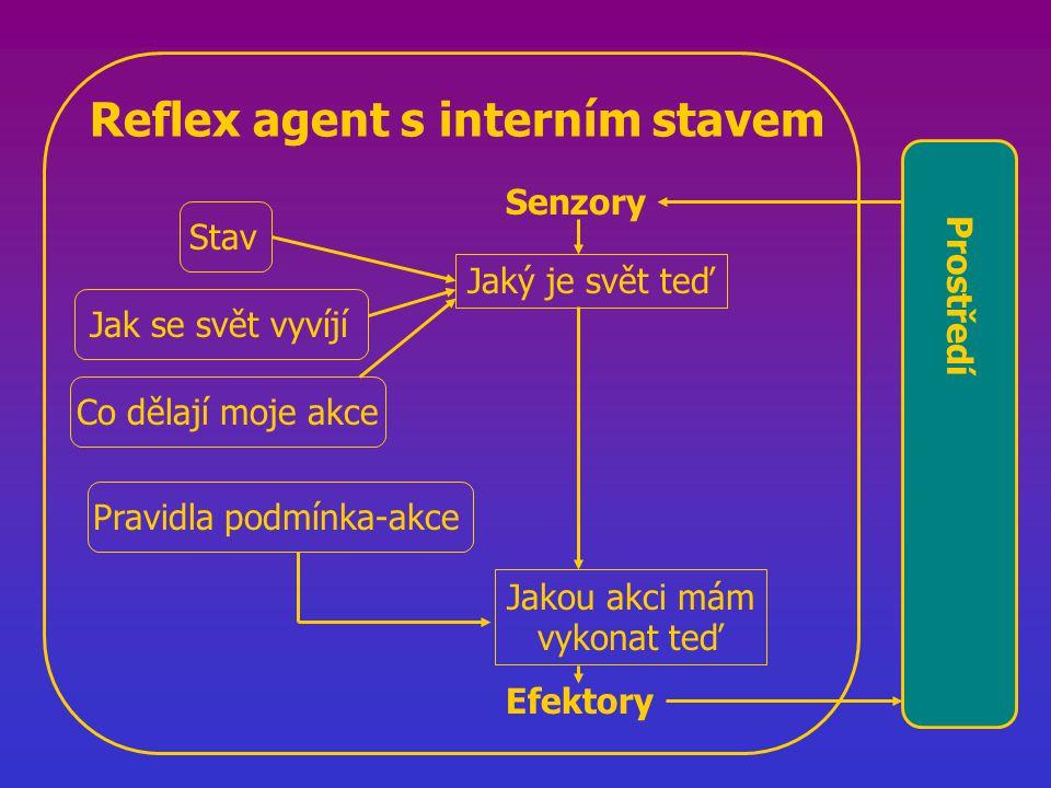 Reflex agent s interním stavem Jaký je svět teď Jakou akci mám vykonat teď Stav Jak se svět vyvíjí Co dělají moje akce Prostředí Pravidla podmínka-akce Senzory Efektory
