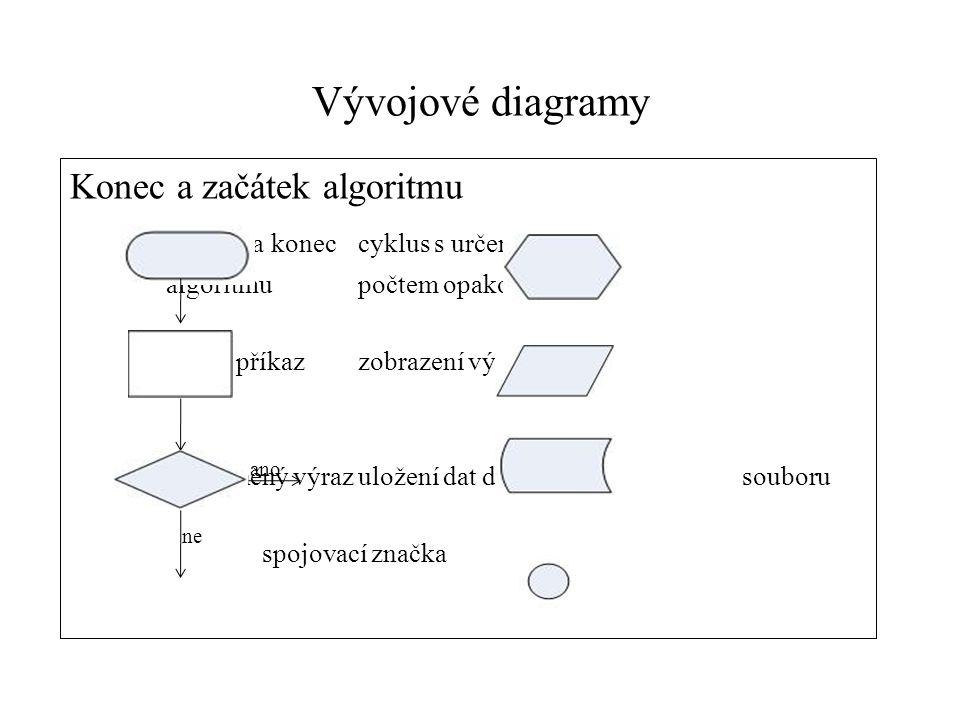 Vývojové diagramy Konec a začátek algoritmu začátek a koneccyklus s určeným algoritmupočtem opakování běžný příkazzobrazení výstupu podmíněný výrazulo