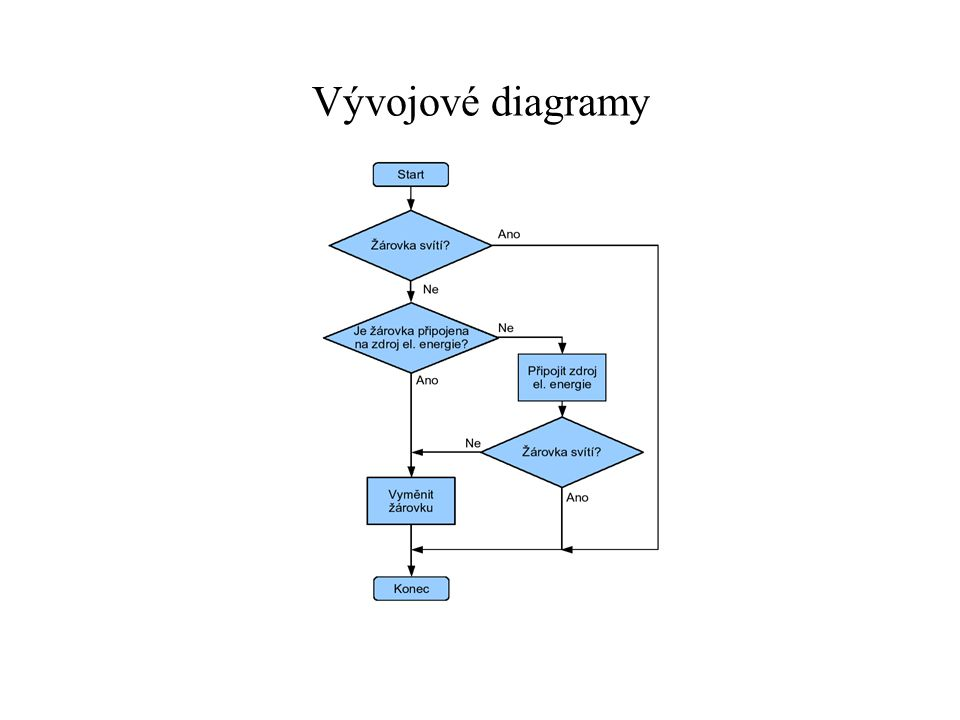 Vývojové diagramy