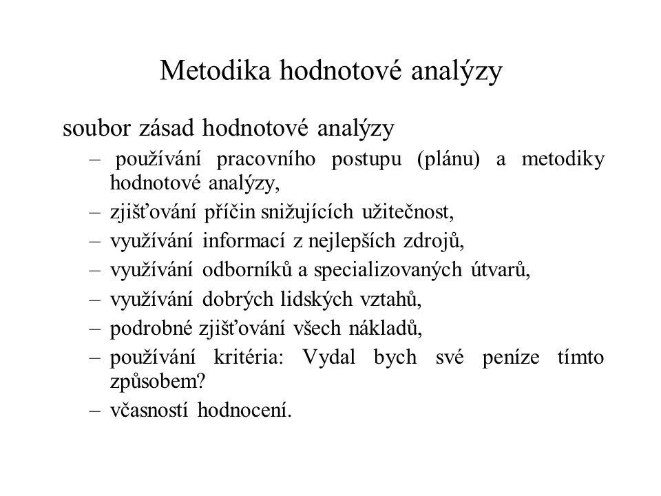 Metodika hodnotové analýzy soubor zásad hodnotové analýzy – používání pracovního postupu (plánu) a metodiky hodnotové analýzy, –zjišťování příčin sniž
