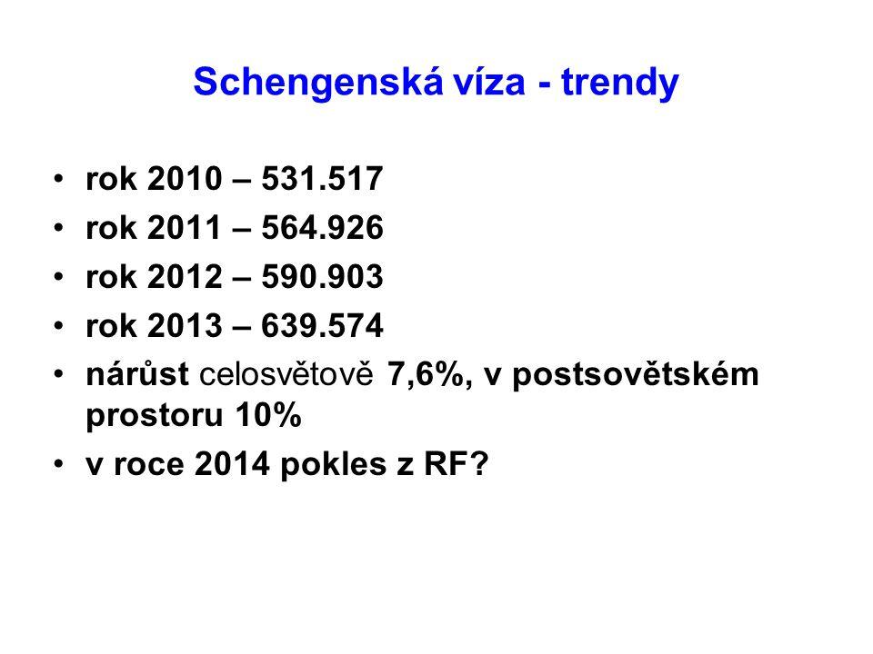 Schengenská víza - trendy rok 2010 – 531.517 rok 2011 – 564.926 rok 2012 – 590.903 rok 2013 – 639.574 nárůst celosvětově 7,6%, v postsovětském prostor