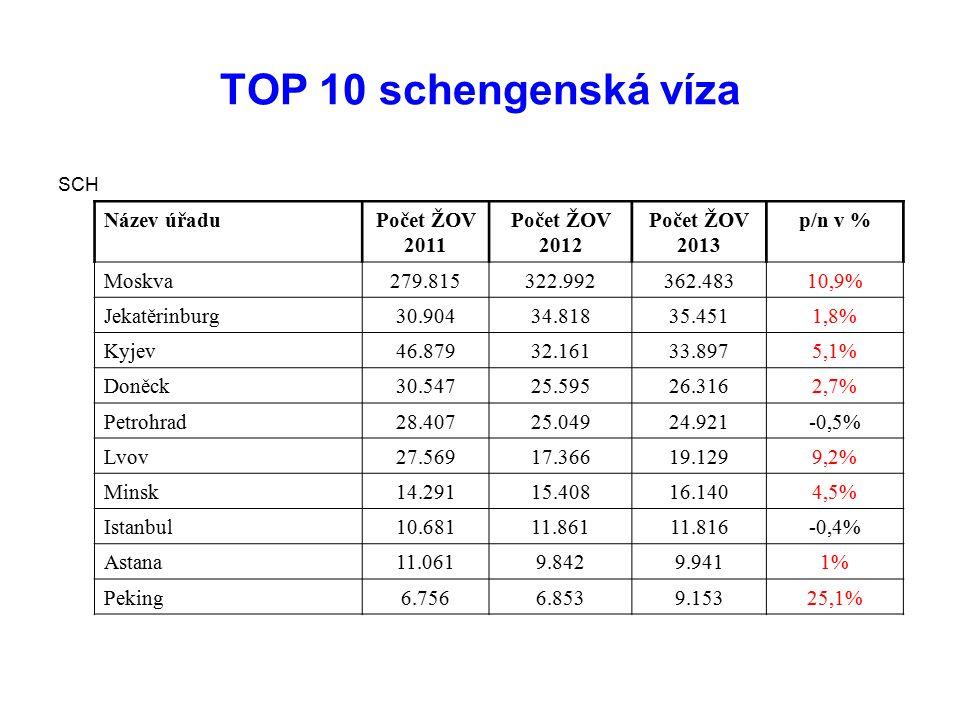TOP 10 schengenská víza SCH Název úřaduPočet ŽOV 2011 Počet ŽOV 2012 Počet ŽOV 2013 p/n v % Moskva279.815322.992362.48310,9% Jekatěrinburg30.90434.818