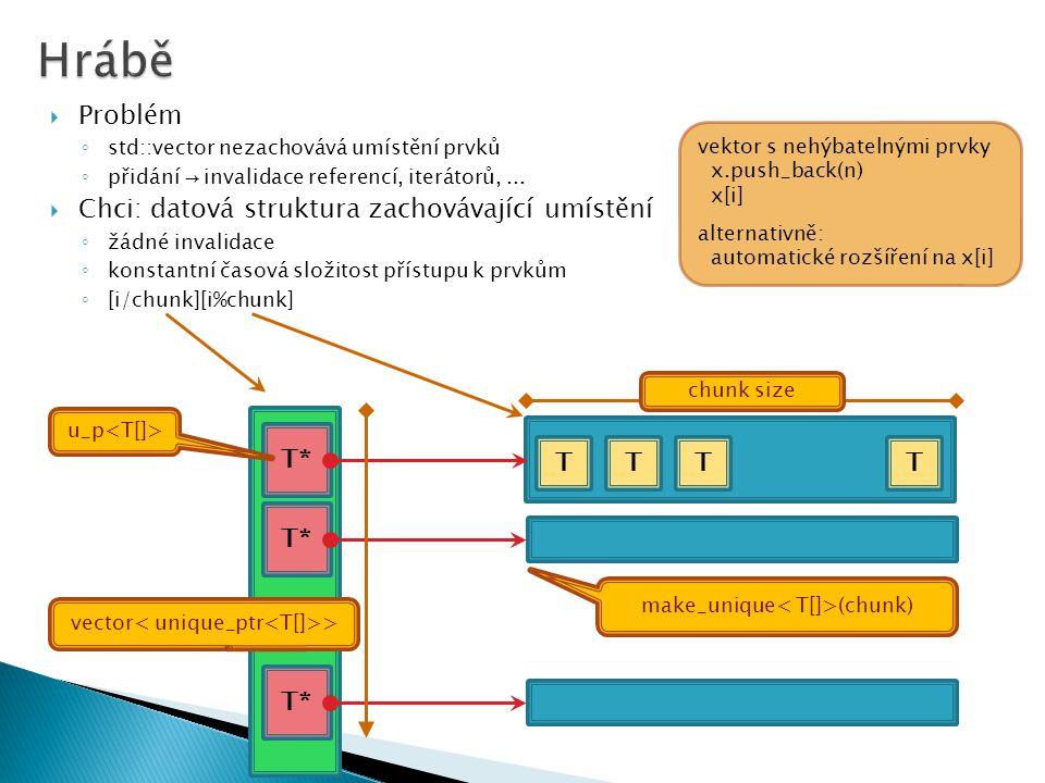 TTTT T* make_unique (chunk) vector >  Problém ◦ std::vector nezachovává umístění prvků ◦ přidání → invalidace referencí, iterátorů,...
