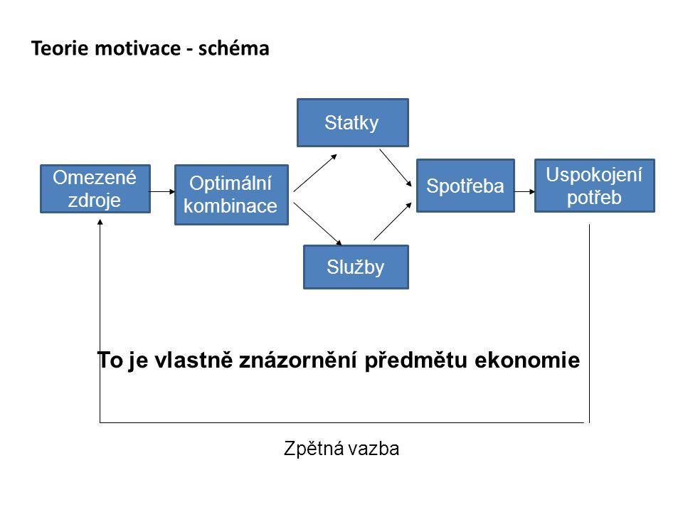 Teorie motivace - schéma Omezené zdroje Optimální kombinace Služby Statky Spotřeba Uspokojení potřeb Zpětná vazba To je vlastně znázornění předmětu ekonomie