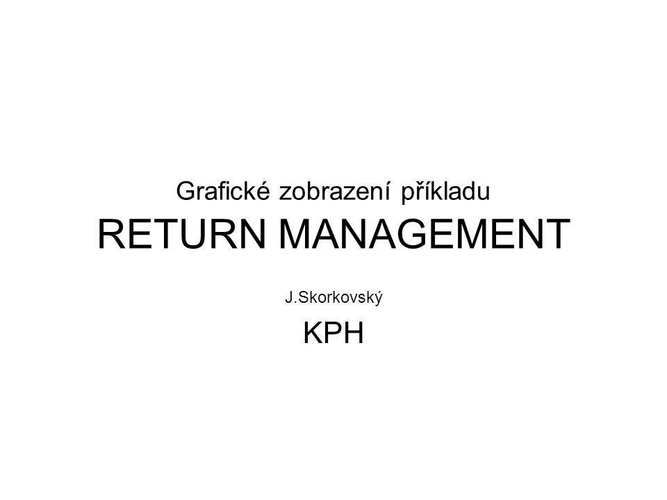 Grafické zobrazení příkladu RETURN MANAGEMENT J.Skorkovský KPH