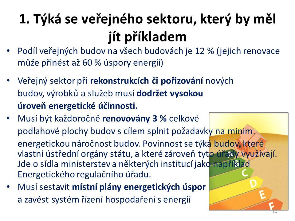 Podíl veřejných budov na všech budovách je 12 % (jejich renovace může přinést až 60 % úspory energií) Veřejný sektor při rekonstrukcích či pořizování nových budov, výrobků a služeb musí dodržet vysokou úroveň energetické účinnosti.