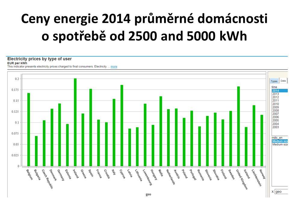 Ceny energie 2014 průměrné domácnosti o spotřebě od 2500 and 5000 kWh