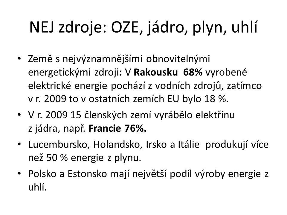 NEJ zdroje: OZE, jádro, plyn, uhlí Země s nejvýznamnějšími obnovitelnými energetickými zdroji: V Rakousku 68% vyrobené elektrické energie pochází z vodních zdrojů, zatímco v r.