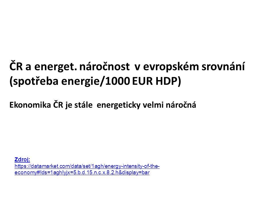 ČR a energet.