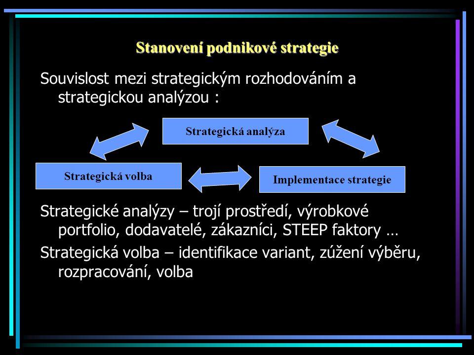 Stanovení podnikové strategie Souvislost mezi strategickým rozhodováním a strategickou analýzou : Strategické analýzy – trojí prostředí, výrobkové por