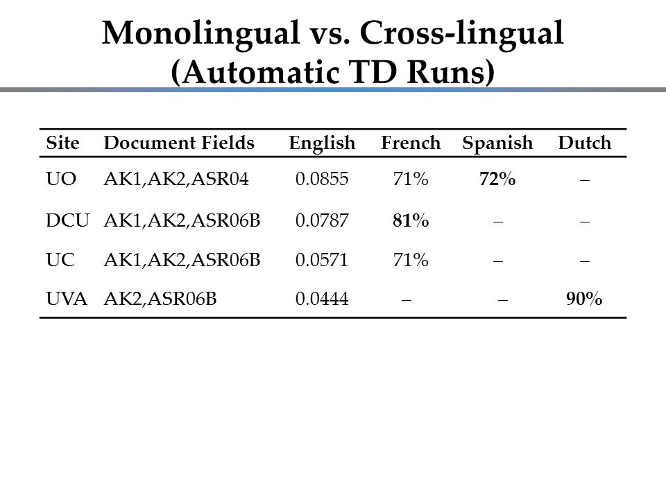 Monolingual vs. Cross-lingual (Automatic TD Runs) SiteDocument FieldsEnglishFrenchSpanishDutch UOAK1,AK2,ASR040.085571%72%‒ DCUAK1,AK2,ASR06B0.078781%