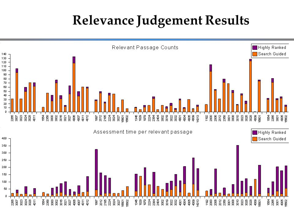 Relevance Judgement Results