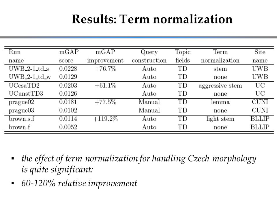 Results: Term normalization  the effect of term normalization for handling Czech morphology is quite significant:  60-120% relative improvement