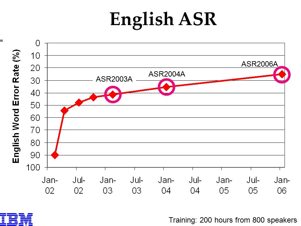 English ASR Training: 200 hours from 800 speakers ASR2003A ASR2004A ASR2006A