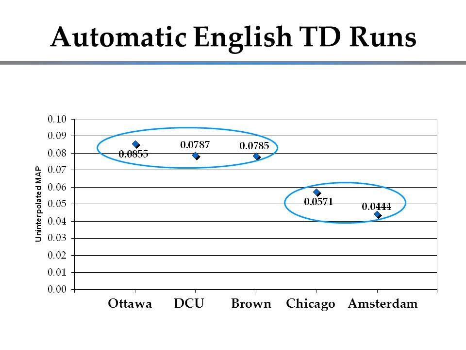 Automatic English TD Runs Run IDMAPLangQueryDocument FieldsSite uoEnTDtQExF10.0855ENTDAK1,AK2,ASR04UO uoEnTDtQExF20.0841ENTDAK1,AK2,ASR04UO dcuEnTDauto0.0787ENTDAK1,AK2,ASR06BDCU brown.TD.auto0.0785ENTDAK1,AK2,ASR06BBLLIP UCkwENTD0.0571ENTDAK1,AK2,ASR06BUC UCbaseENTD10.0512ENTDASR06BUC UvA_2_en4g0.0444ENTDAK2,ASR06BUVA UvA_1_base0.0430ENTDASR06BUVA AK1 = AUTOKEYWORD2004A1, AK2 = AUTOKEYWORD2004A2, ASR03 = ASRTEXT2003A, ASR04 = ASRTEXT2004A, ASR06A =ASRTEXT2006A, and ASR06B = ASRTEXT2006B.