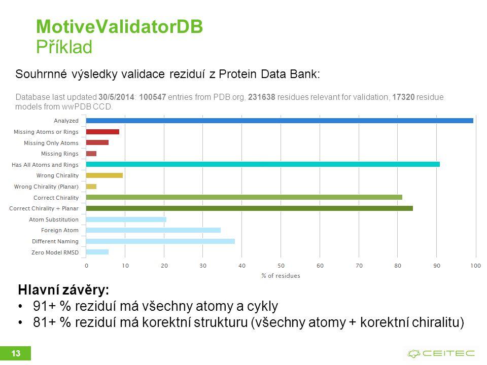 MotiveValidatorDB Příklad 13 Hlavní závěry: 91+ % reziduí má všechny atomy a cykly 81+ % reziduí má korektní strukturu (všechny atomy + korektní chiralitu) Souhrnné výsledky validace reziduí z Protein Data Bank: Database last updated 30/5/2014: 100547 entries from PDB.org, 231638 residues relevant for validation, 17320 residue models from wwPDB CCD.