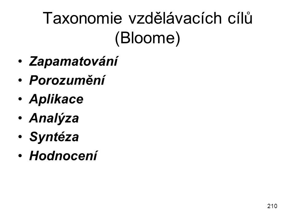 210 Taxonomie vzdělávacích cílů (Bloome) Zapamatování Porozumění Aplikace Analýza Syntéza Hodnocení
