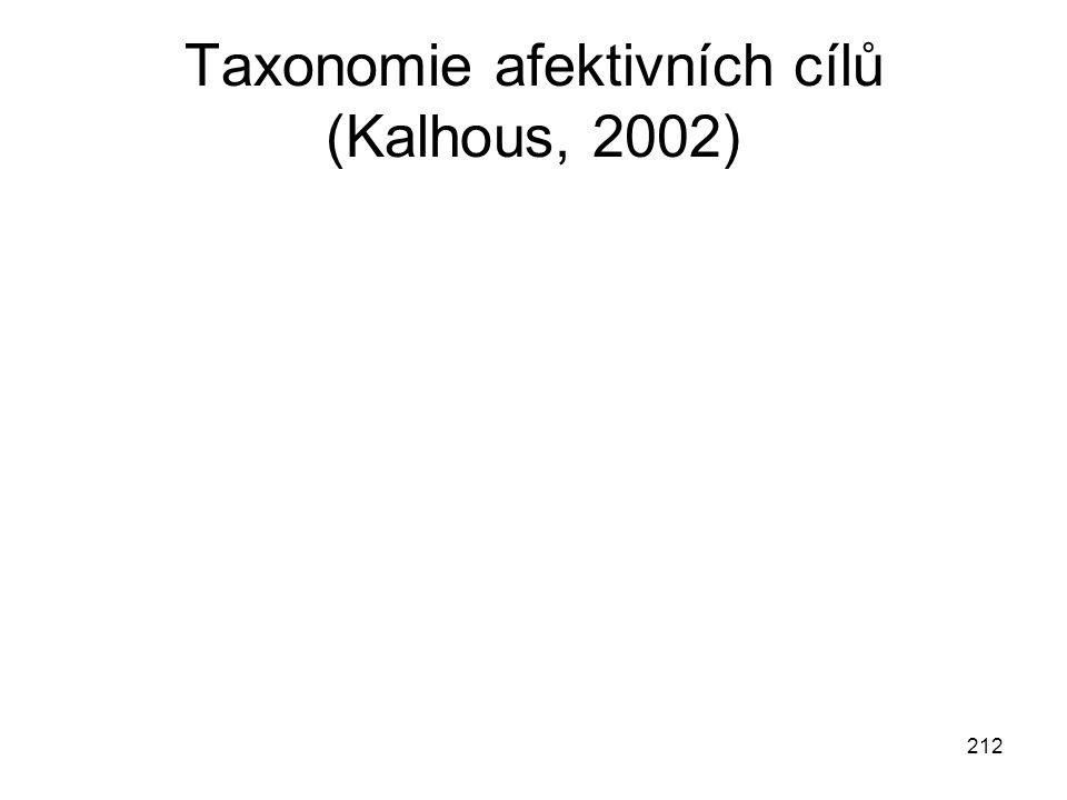 212 Taxonomie afektivních cílů (Kalhous, 2002)