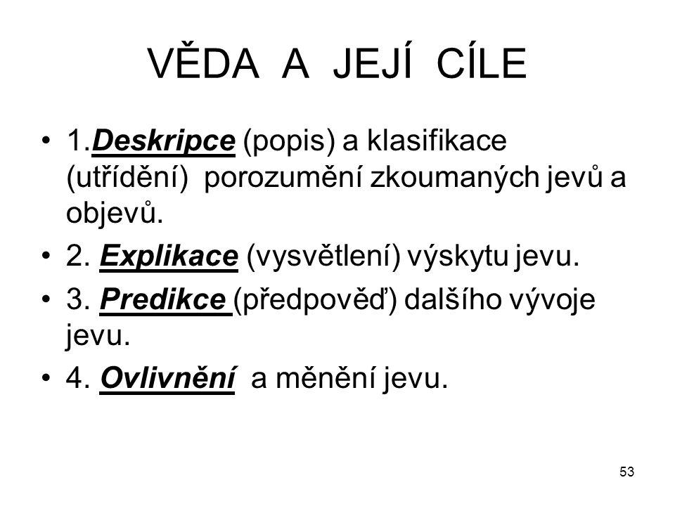 53 VĚDA A JEJÍ CÍLE 1.Deskripce (popis) a klasifikace (utřídění) porozumění zkoumaných jevů a objevů. 2. Explikace (vysvětlení) výskytu jevu. 3. Predi