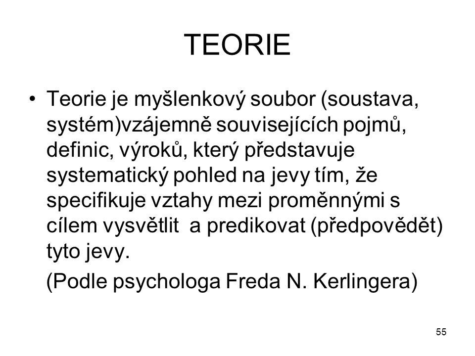 55 TEORIE Teorie je myšlenkový soubor (soustava, systém)vzájemně souvisejících pojmů, definic, výroků, který představuje systematický pohled na jevy t