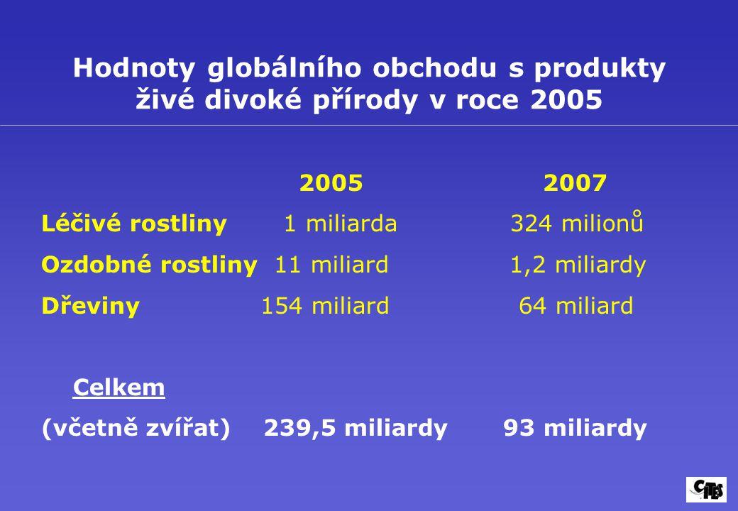 Hodnoty globálního obchodu s produkty živé divoké přírody v roce 2005 2005 2007 Léčivé rostliny 1 miliarda 324 milionů Ozdobné rostliny 11 miliard 1,2