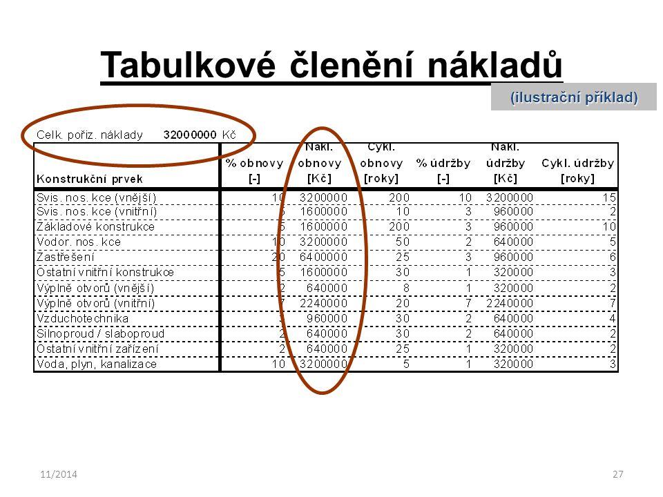 11/201427 Tabulkové členění nákladů (ilustrační příklad)