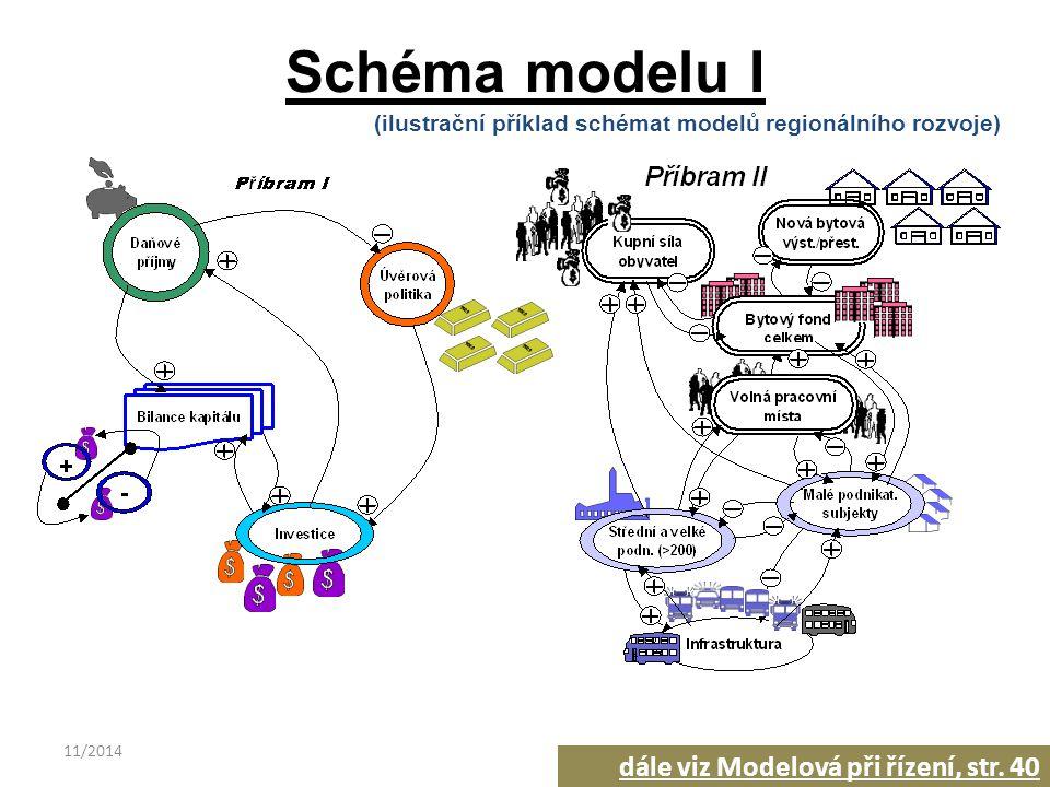 11/201428 Schéma modelu I (ilustrační příklad schémat modelů regionálního rozvoje) dále viz Modelová při řízení, str. 40