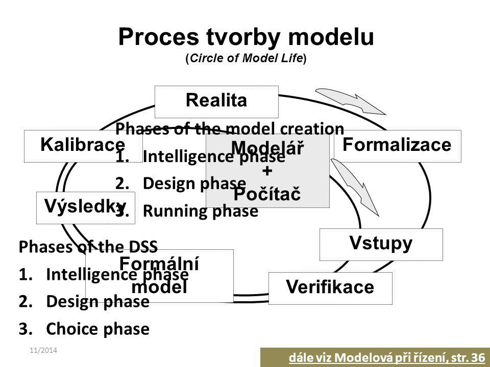 Modelář + Počítač Realita Formalizace Verifikace Formální model Výsledky Kalibrace Vstupy Proces tvorby modelu (Circle of Model Life) dále viz Modelov