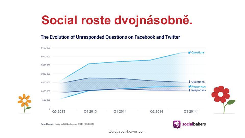 Social roste dvojnásobně. Zdroj: socialbakers.com